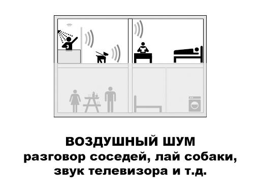 Звукоизоляция пола и потолка: правильное вложение средств