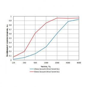 Акустическая вата на основе полиэстера AcousticWool ECO 1000, белая 1000*600*50 мм - изображение 2 - интернет-магазин tricolor.com.ua