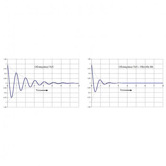 Вибродемпфер Виброфикс МЛ (Vibrofix ML) мембрана самоклеющаяся звукоизоляционная 2,6 мм 1200x1200 см - изображение 4 - интернет-магазин tricolor.com.ua