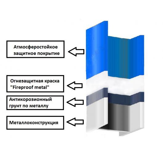 Огнезащитная краска Fireproof Metal Bionic House - изображение 2 - интернет-магазин tricolor.com.ua