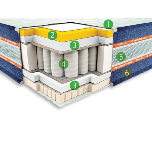 Ортопедический матрас Neolux Texas Pocket spring 3D 180х190 - интернет-магазин tricolor.com.ua