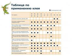 Клей виниловый Bostik Tarbicol KP5 паркетный - изображение 2 - интернет-магазин tricolor.com.ua