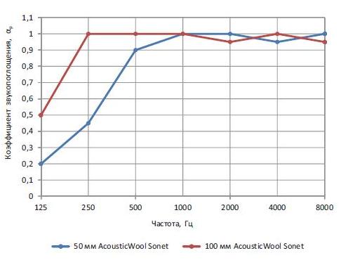Графики реверберационных коэффициентов звукопоглощения AcousticWool Sonet